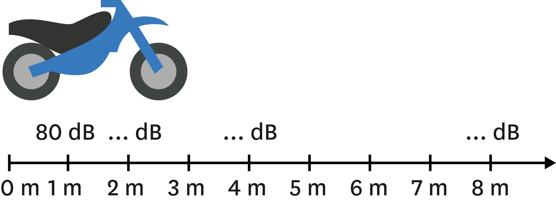 Niveau sonore en fonction de la distance.