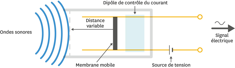 Principe du fonctionnement du microphone. La membrane est commune à tous les dispositifs.