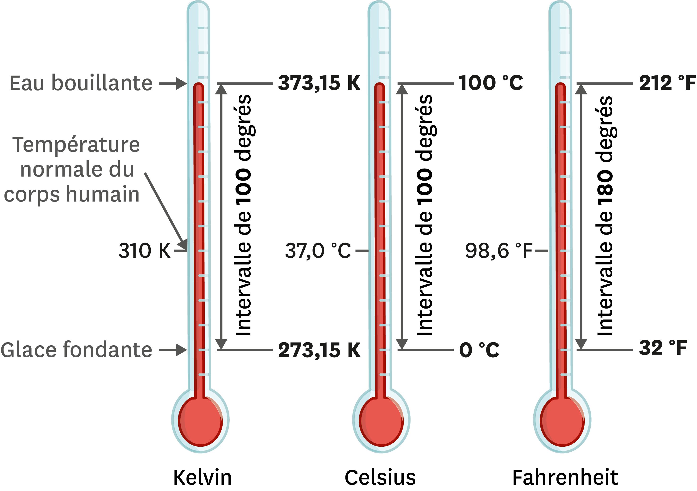 Les trois échelles de température en usage aujourd'hui.