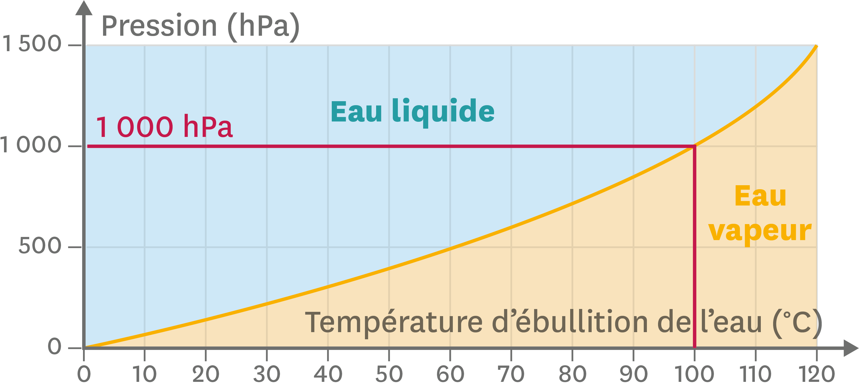 Température d'ébullition de l'eau et pression exercée.