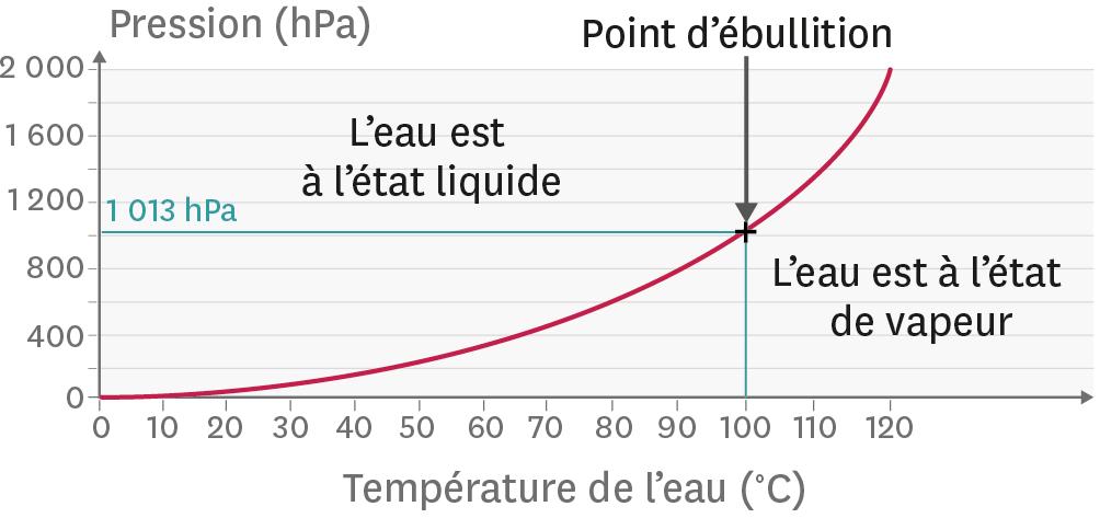 Lien entre la température d'ébullition de l'eau et la pression exercée.