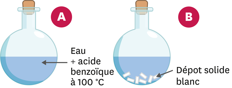 Acide benzoïque.