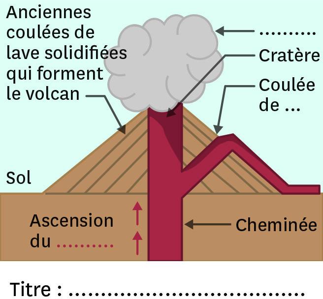 Le schéma d'un volcan similaire au mont Olympe.