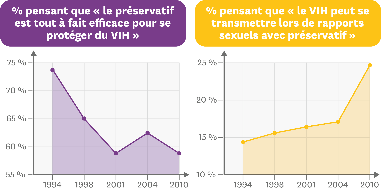 Sondages entre 1994 et 2010 sur le rôle du préservatif et son efficacité.