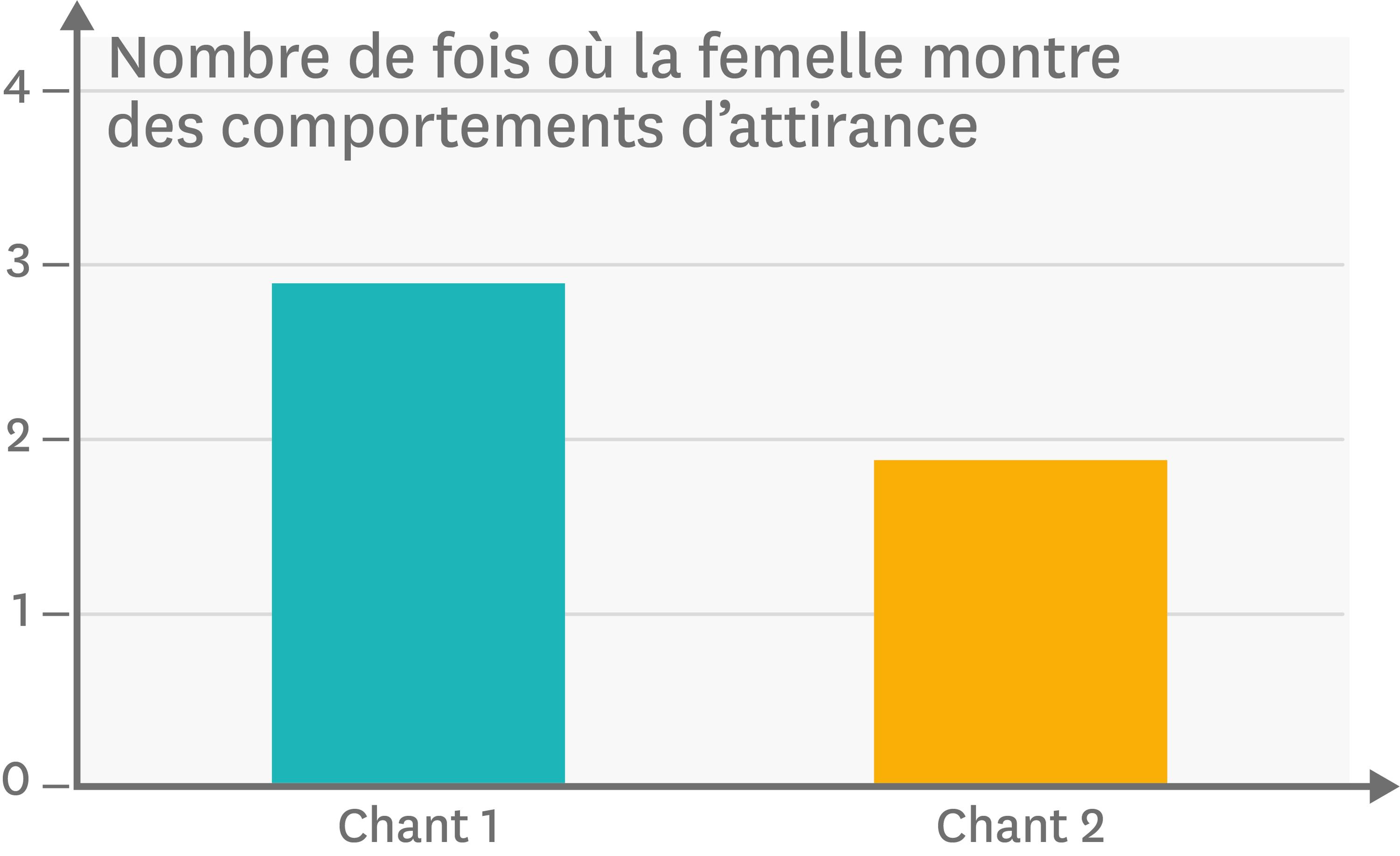 Deux types de chants chez des mâles canaris différents et leurs effets sur l'attirance des femelles.