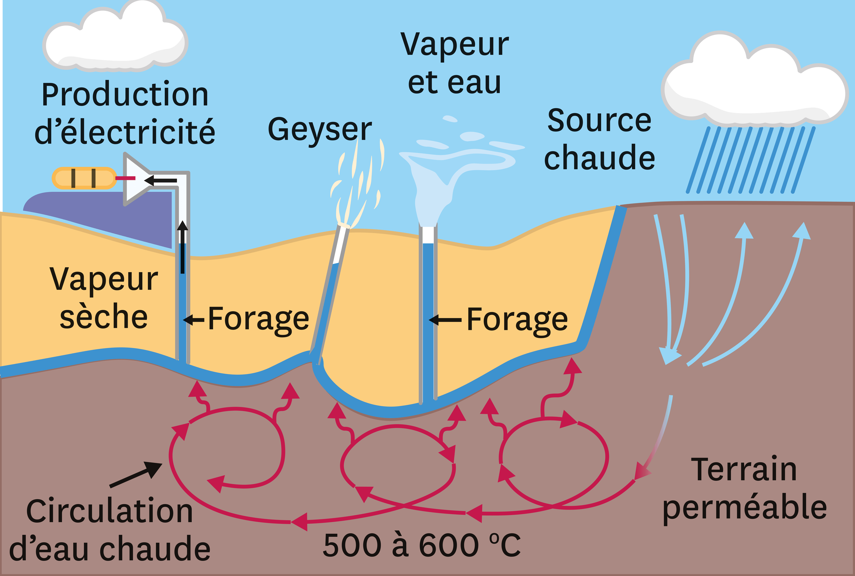 Le principe de l'utilisation de l'énergie géothermique en Islande.