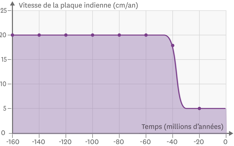 La vitesse de la plaque indienne depuis 160 millions d'années.