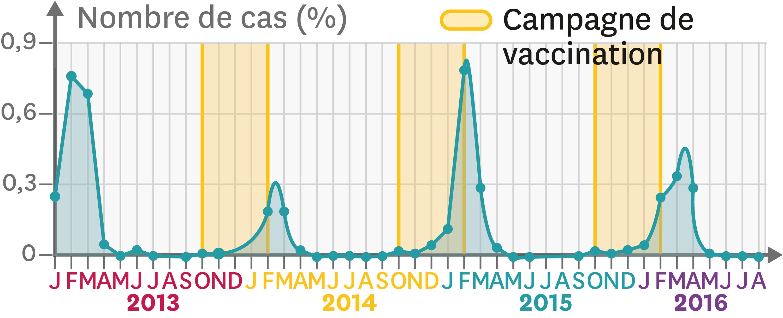 L'évolution du nombre de personnes atteintes de la grippe saisonnière en France.