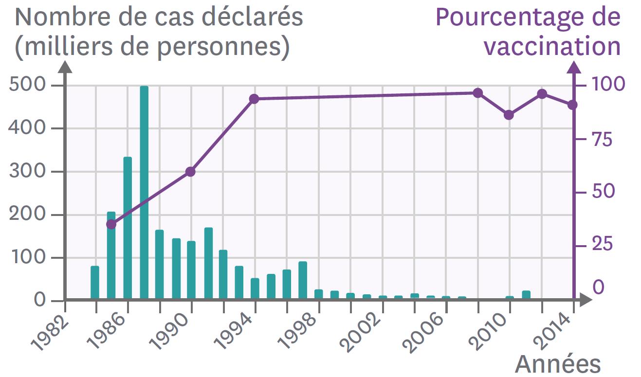 Le nombre de cas déclarés de rougeole depuis 1984 en France.