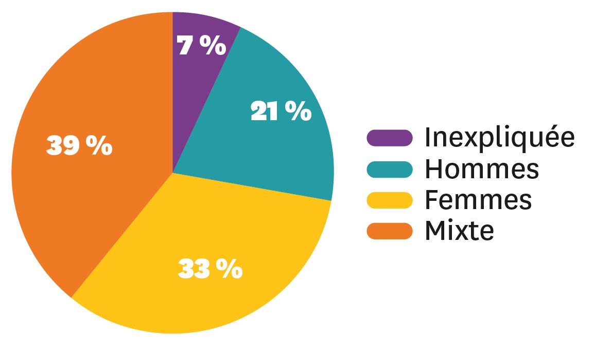 La répartition des causes d'infertilité.