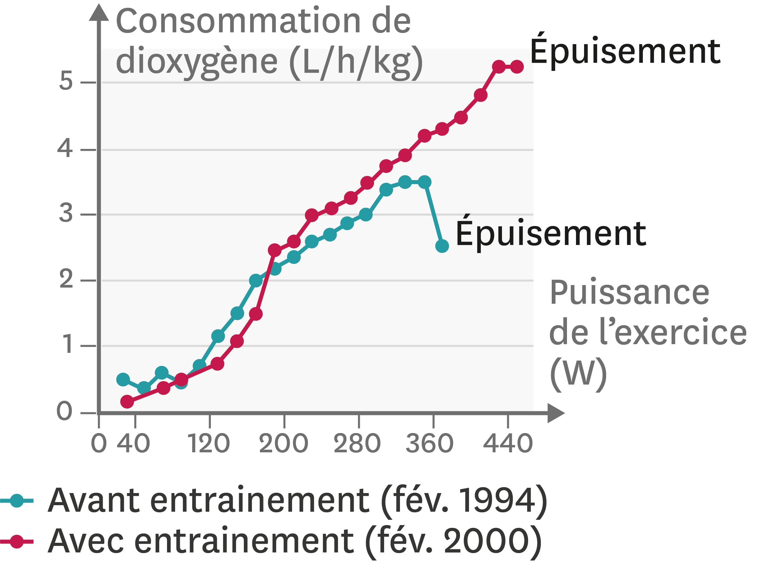 L'effet de six années d'entrainement sur la consommation de dioxygène d'un individu.