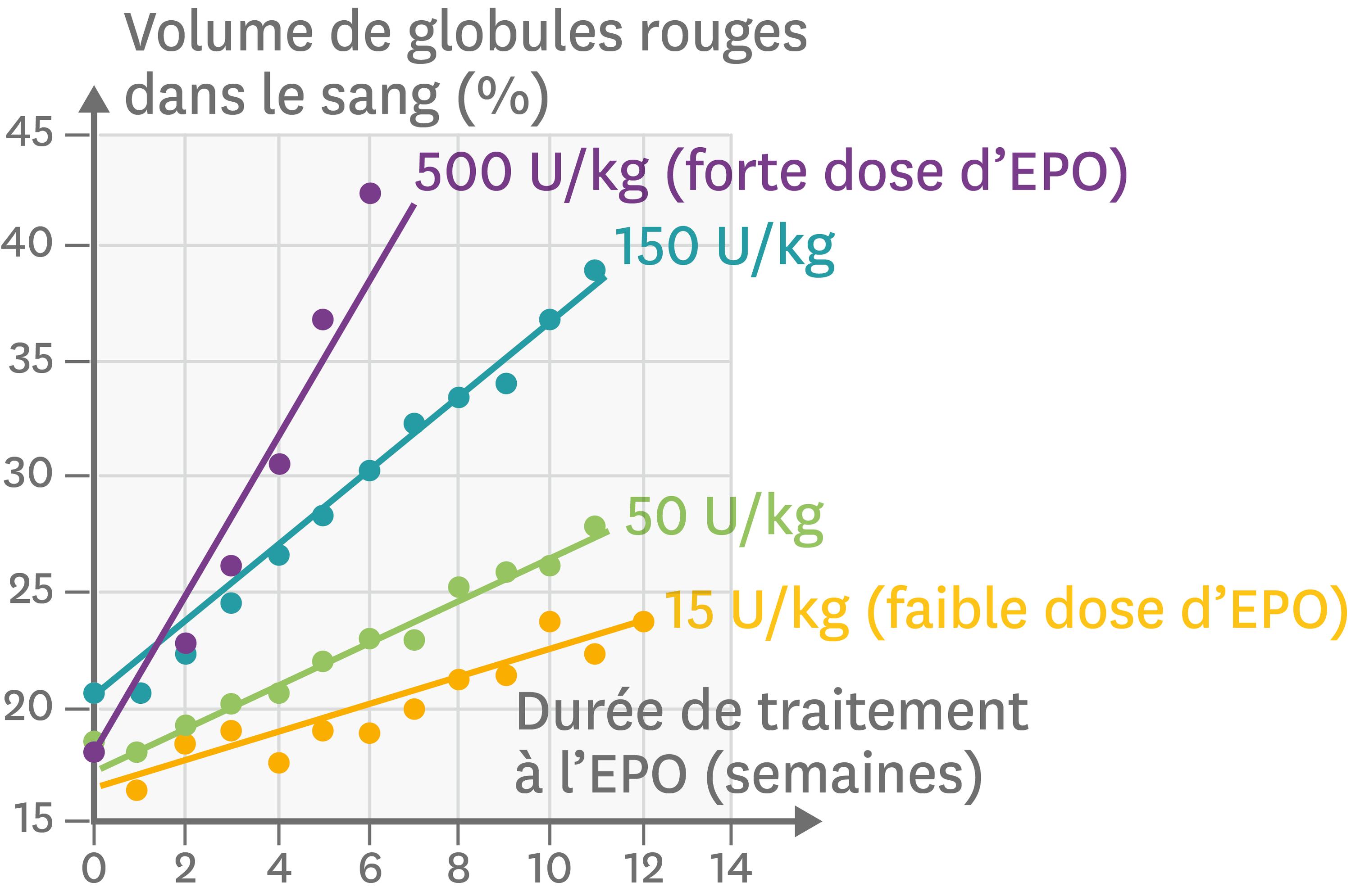 L'effet de traitements par l'EPO chez des patients en déficit de globules rouges.