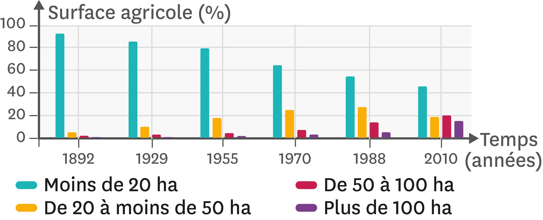 L'évolution de la surface des parcelles agricoles depuis 1892.