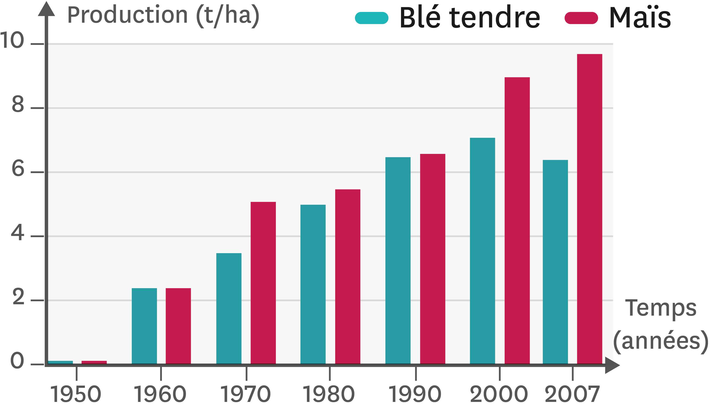 La production agricole en France depuis 1950.