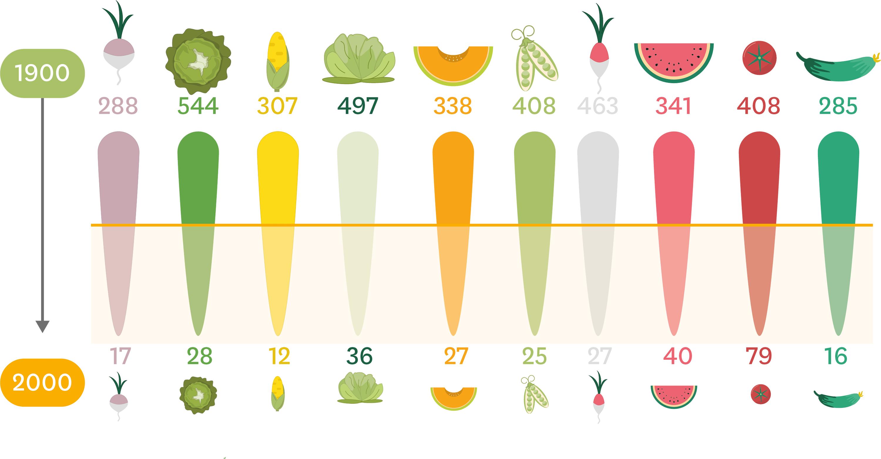 Le nombre de variétés de fruits et légumes en 1900 et 2000.