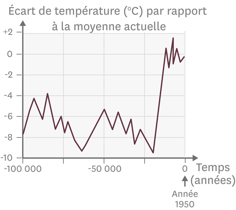 Les variations de la température moyenne ces 100 000 dernières années.