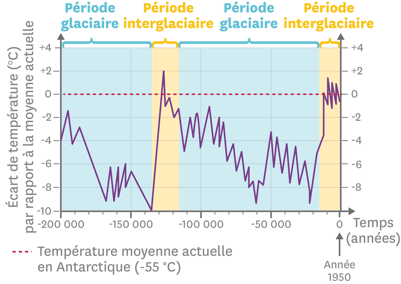 Les variations de la température moyenne à la surface de la Terre depuis 200 000 ans.