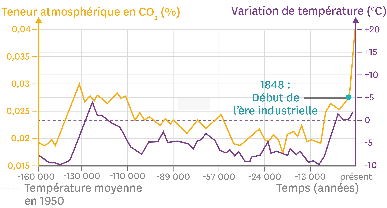 L'évolution de la température de la Terre et de la concentration en dioxyde de carbone atmosphérique depuis 160 000 ans.