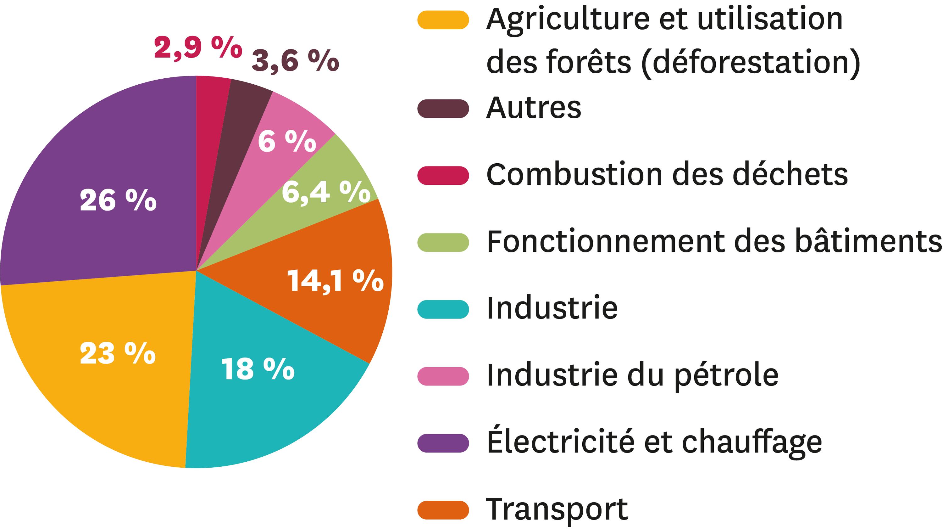 Les émissions mondiales de gaz à effet de serre par secteur en 2010.