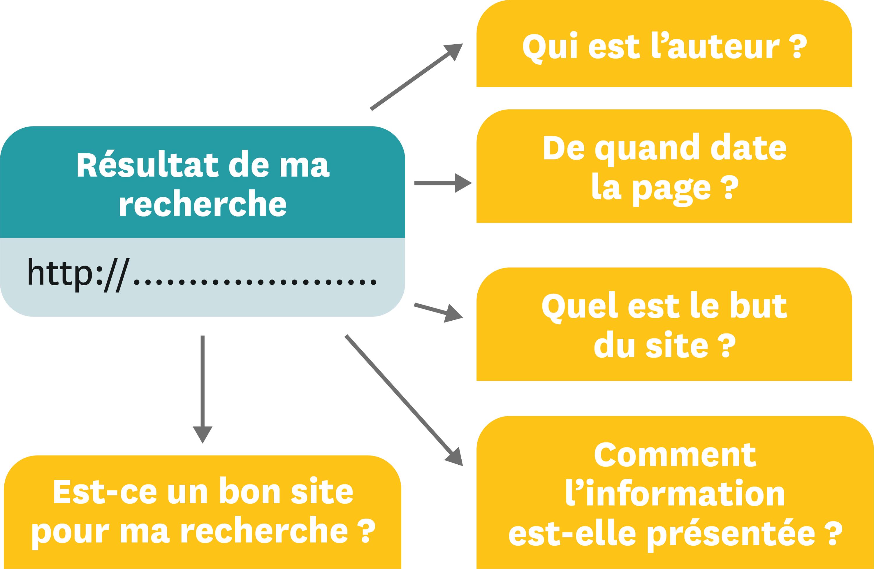 Schéma d'analyse de site internet.