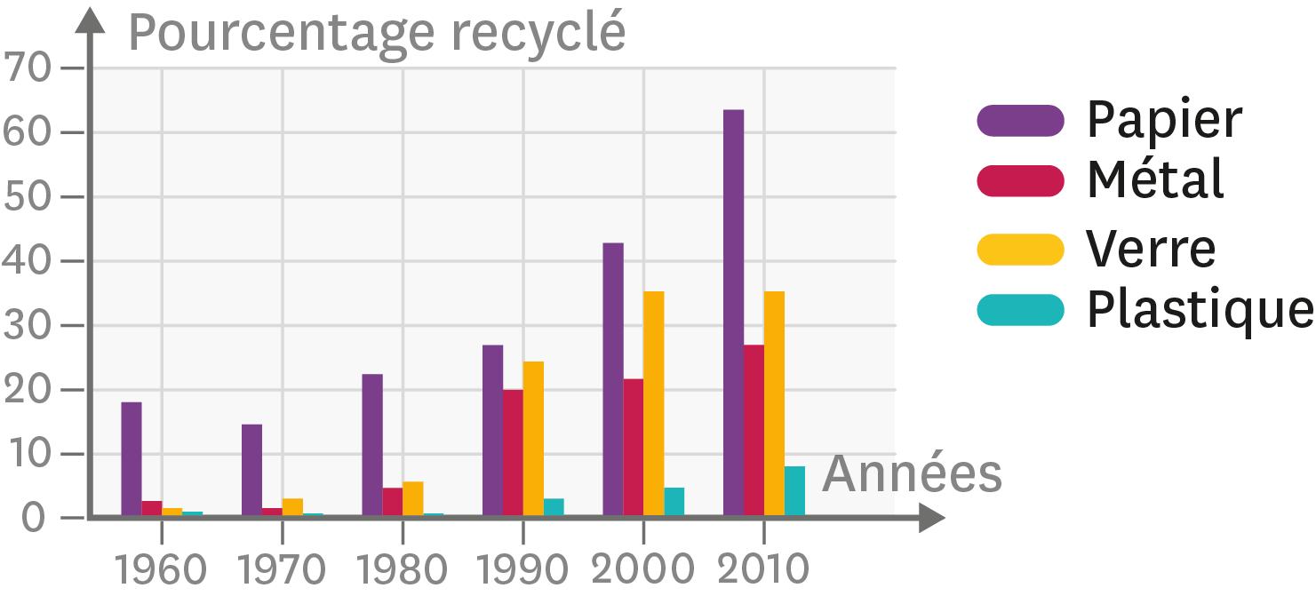 L'évolution du recyclage de certains matériaux entre 1960 et 2010.