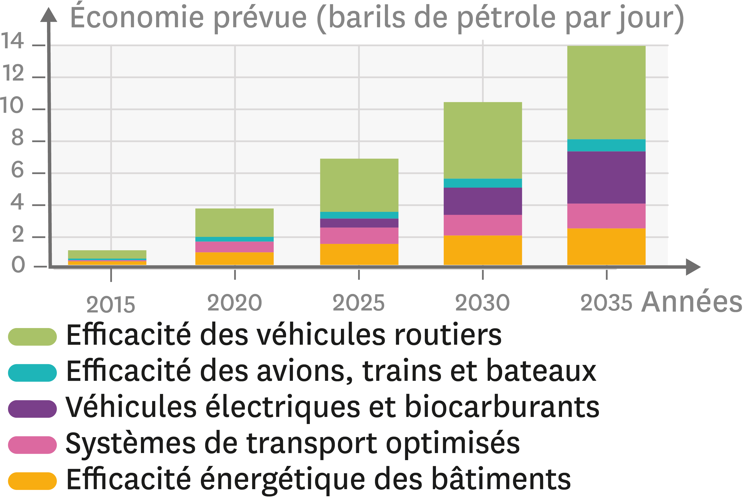 Des solutions envisagées pour réduire la consommation de pétrole aux États-Unis d'ici à 2035.