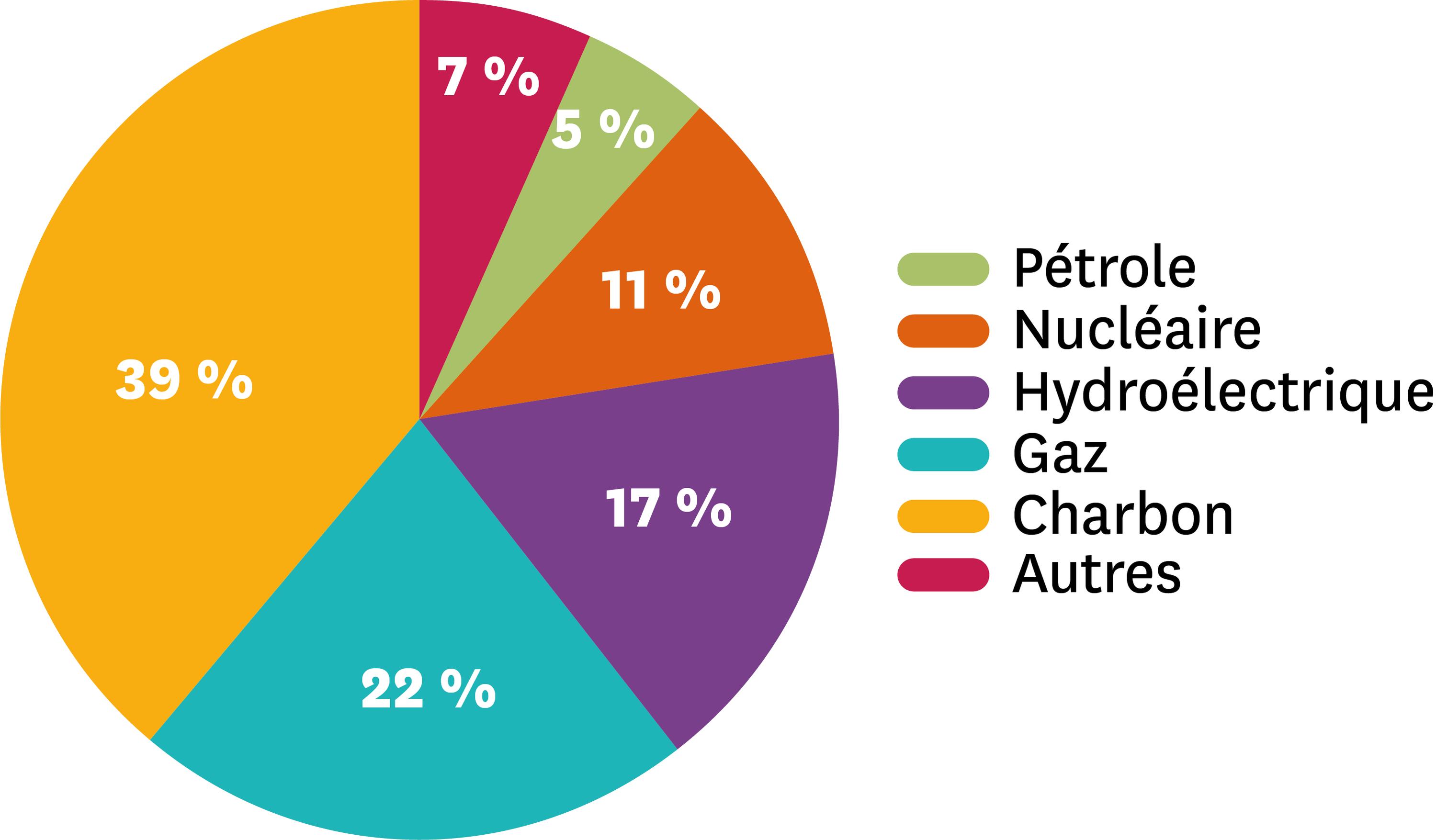 Les différentes sources de production de l'électricité mondiale en 2014.