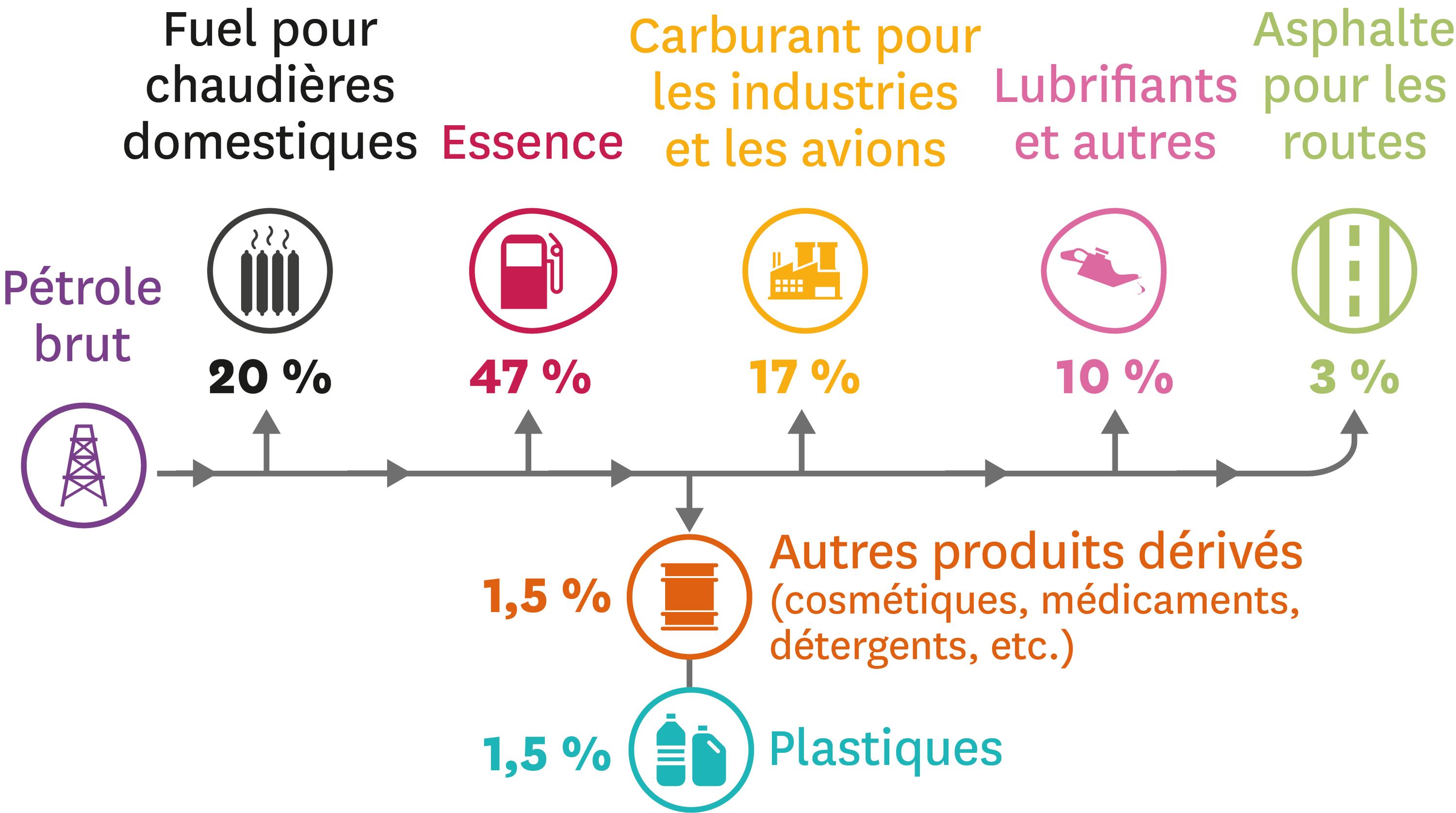 Les différents usages du pétrole.