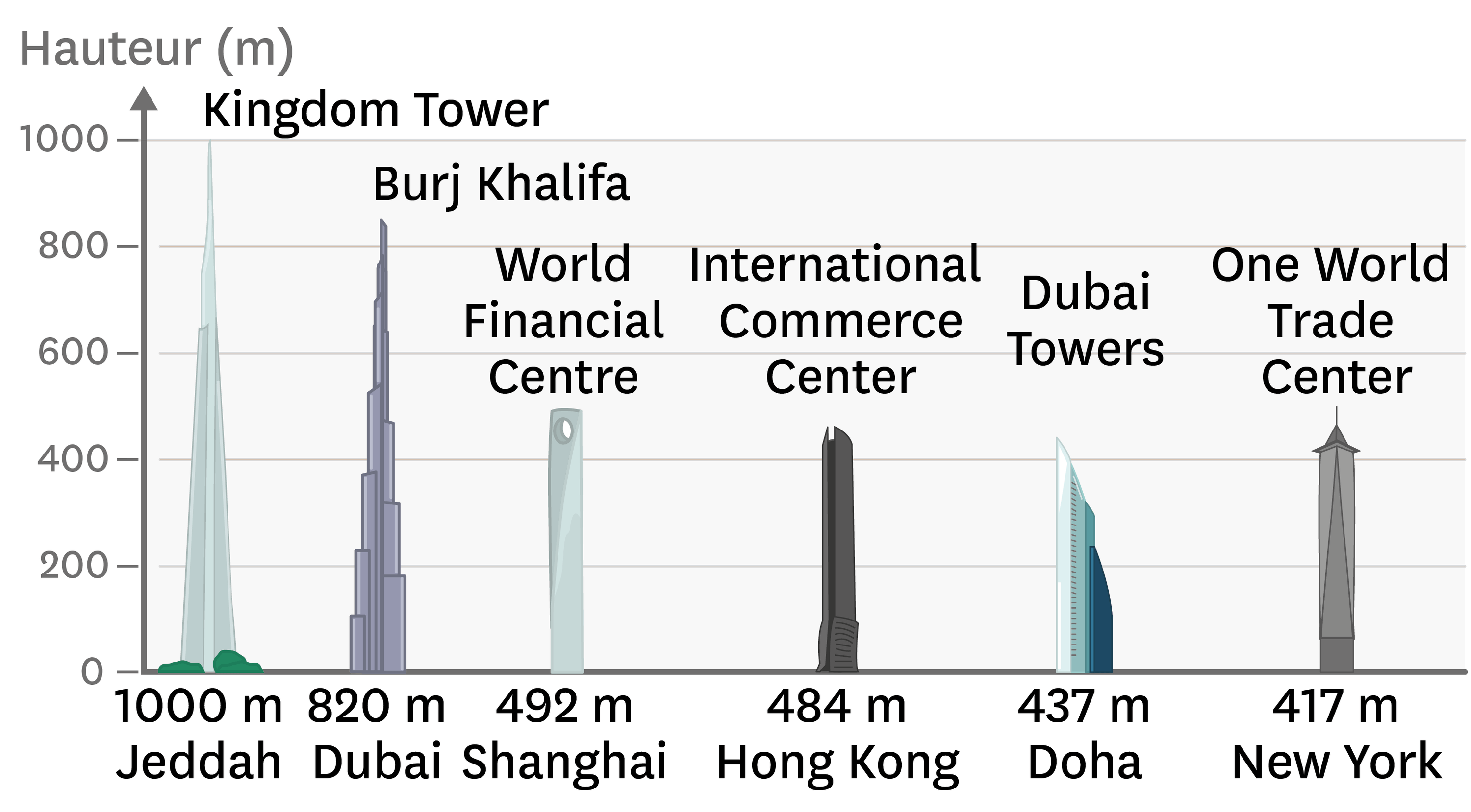 La hauteur des plus grands gratte-ciels : l'exemple de la construction de la Kingdom Tower.