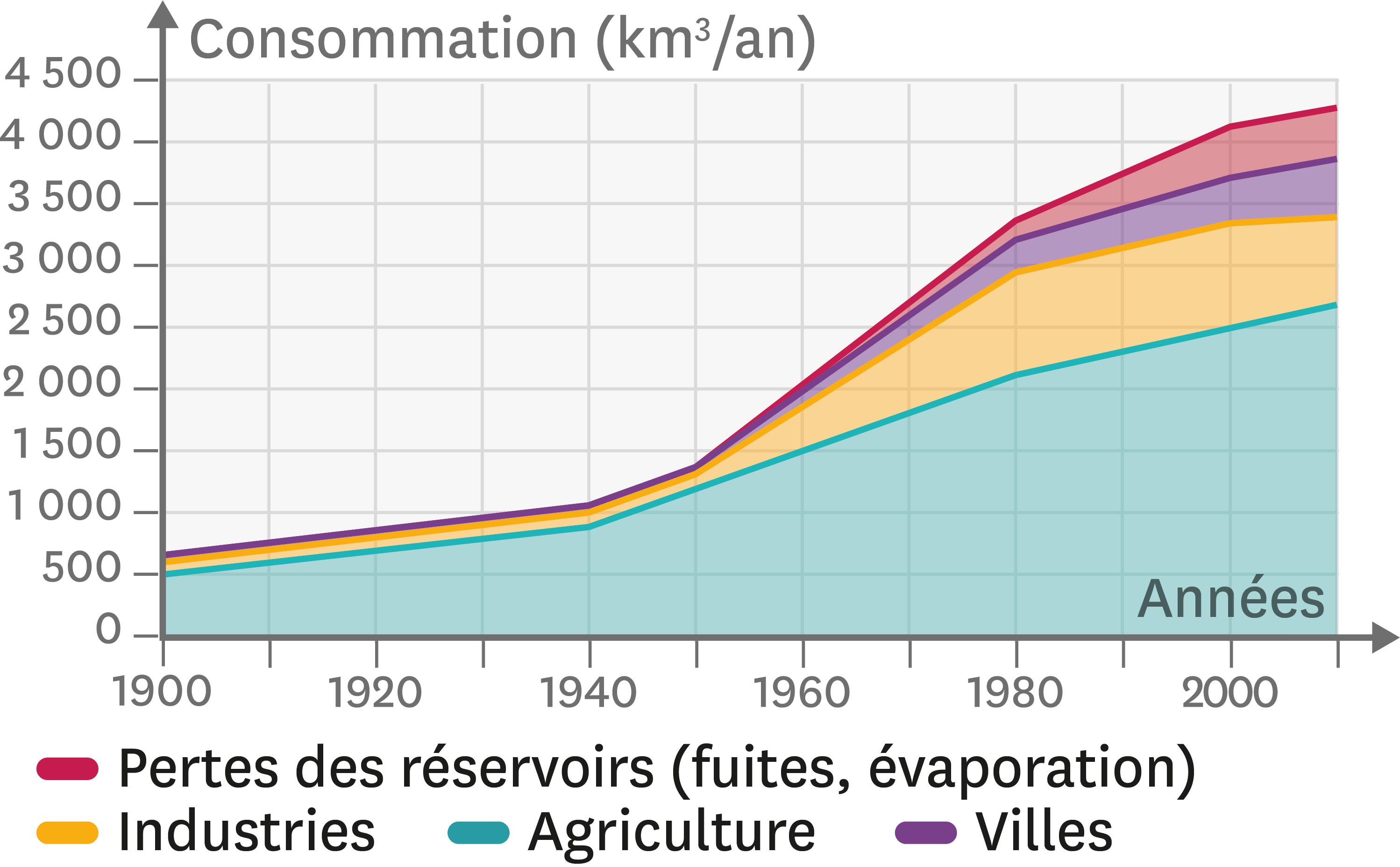 Les utilisations de l'eau dans le monde entre 1900 et 2010.