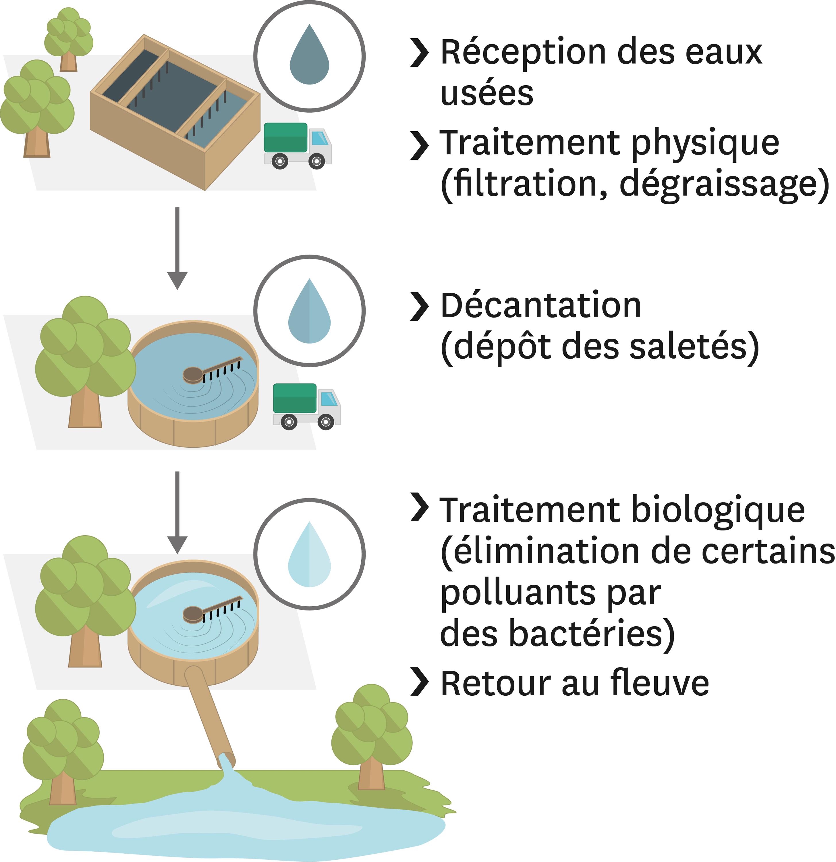 Le traitement des eaux polluées dans une station d'épuration.