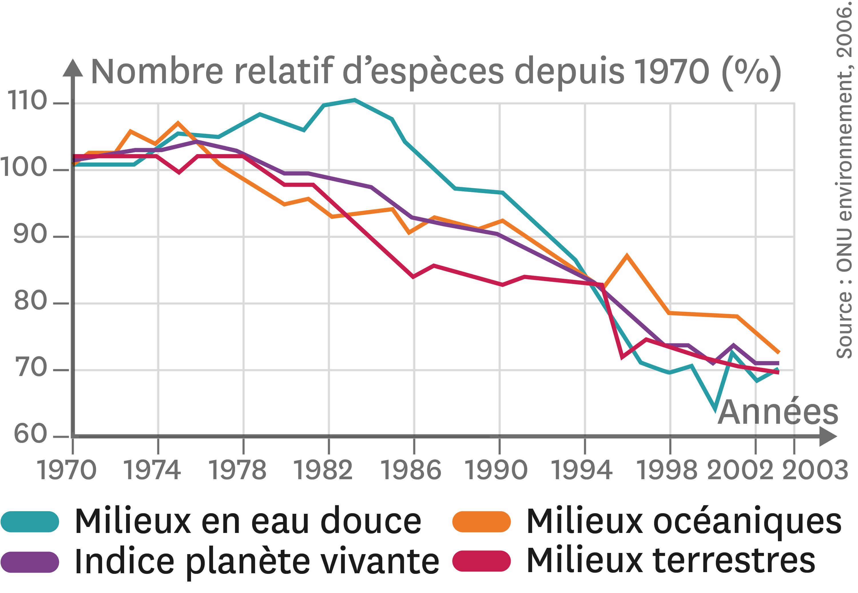 La variation du nombre d'espèces entre 1970 et 2003.
