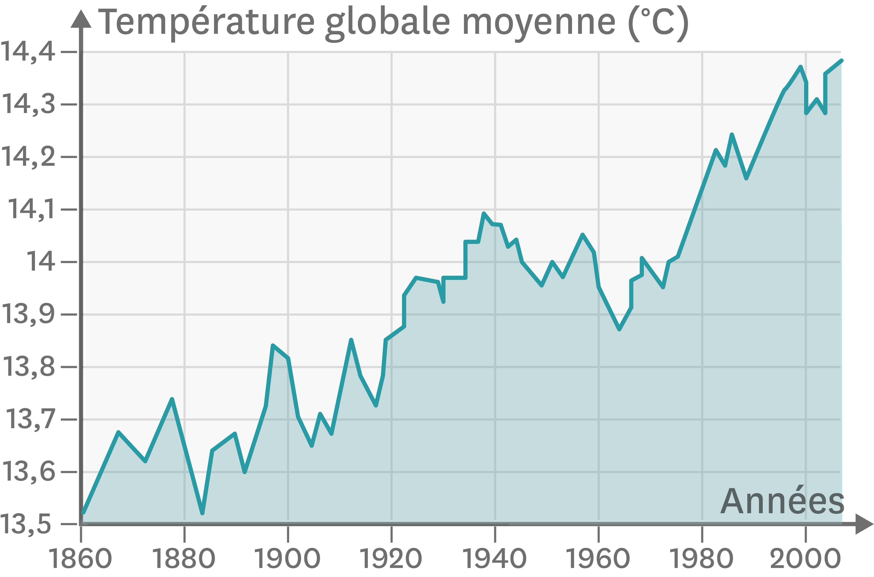 Les températures moyennes sur Terre entre 1860 et 2010.