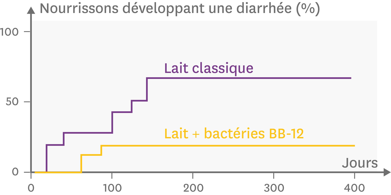 L'effet de la consommation de lait enrichi ou non en Bifidobacterium lactis (BB-12) sur le nombre d'enfants touchés par la diarrhée.
