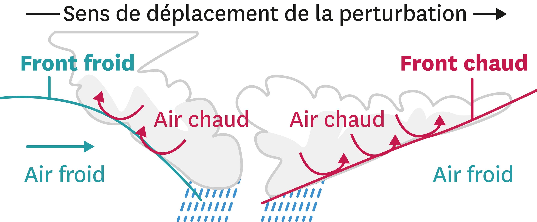 Une explication de l'origine des précipitations.