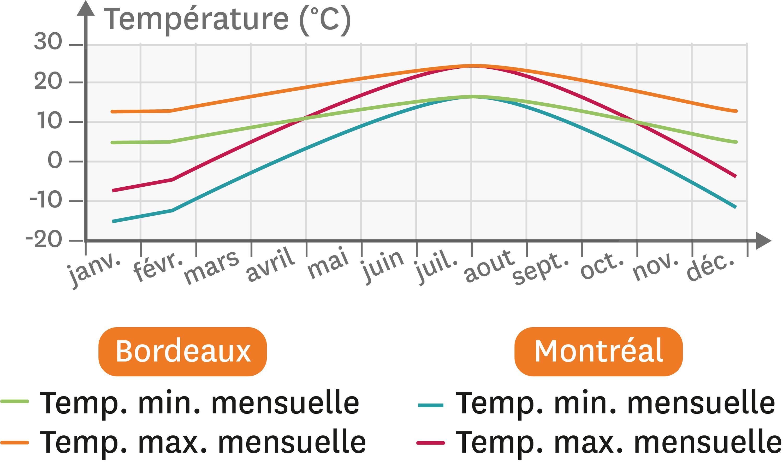 Les températures à Bordeaux et Montréal.