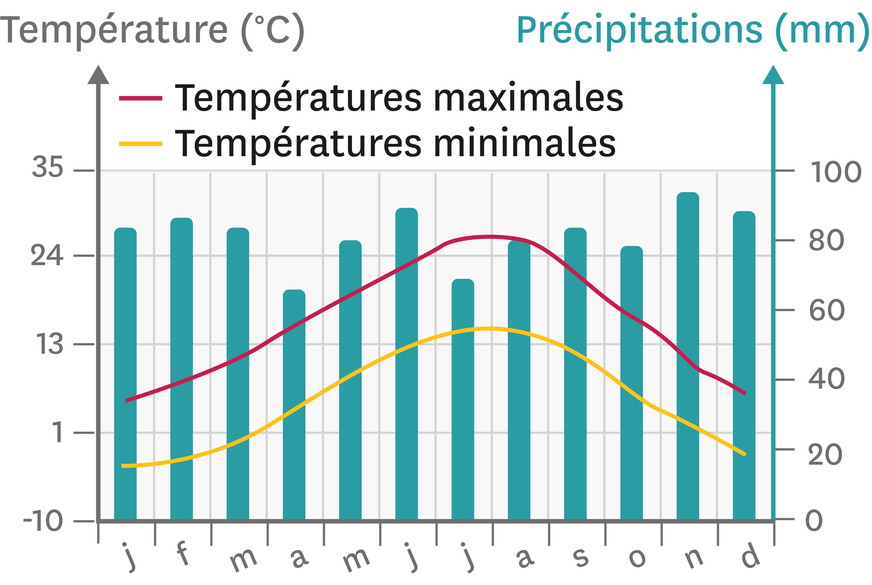 Genève, une ville au climat tempéré.