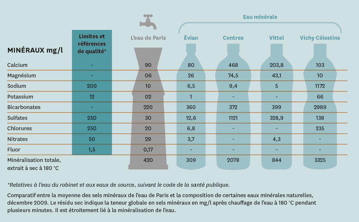 Comparaison des compositions en sels minéraux de différentes eaux.