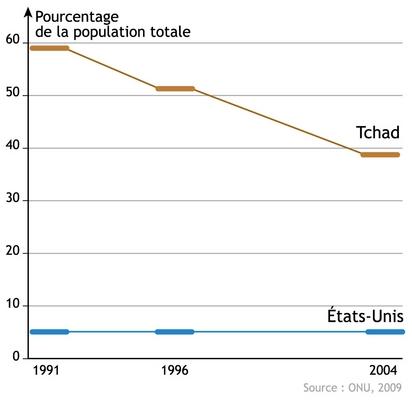 L'évolution des personnes sous-alimentées entre 1991 et 2001 au Tchad et aux États-Unis