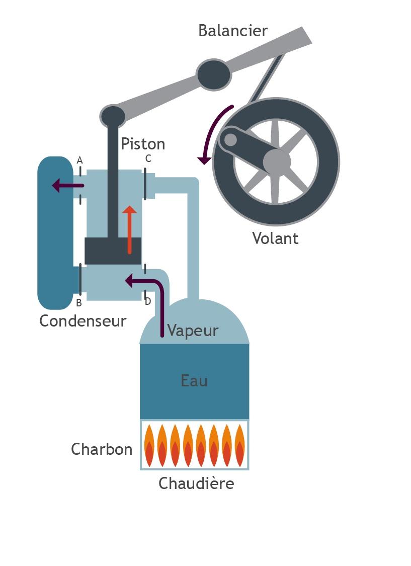 la machine  u00e0 vapeur de james watt  1769