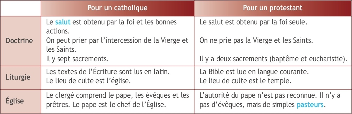 difference entre chretien et evangeliste